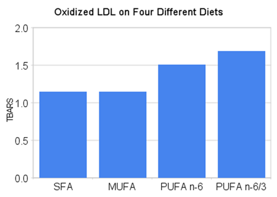 oxidized_ldl_on_four_different_diets