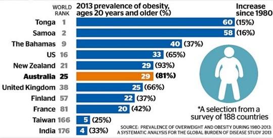 obesity-rankings-2013