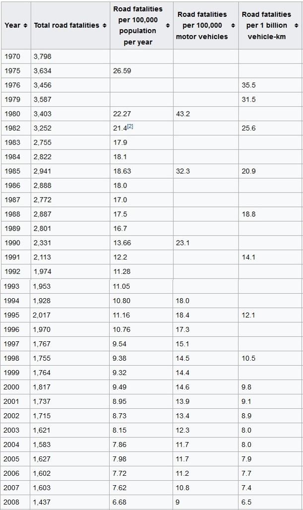 australian-road-toll-1978-2008-a