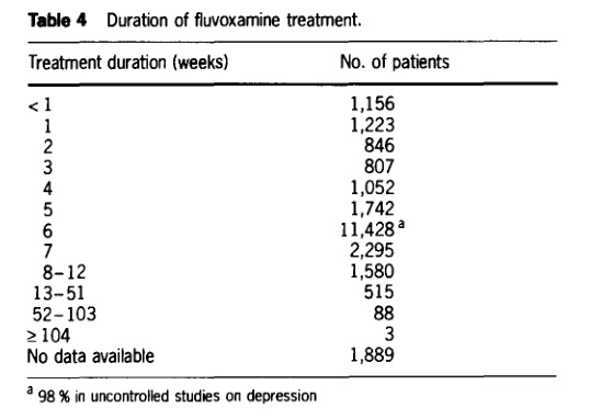 fluvoxamine-duration-of-treatment-wagner-1993