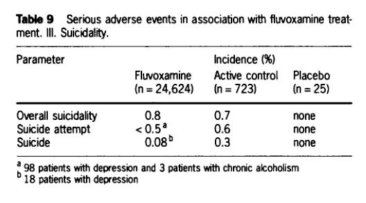fluvoxamine-suicide-wagner-1993