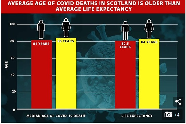 scotland-covid-19-vs-average-life-expectancy