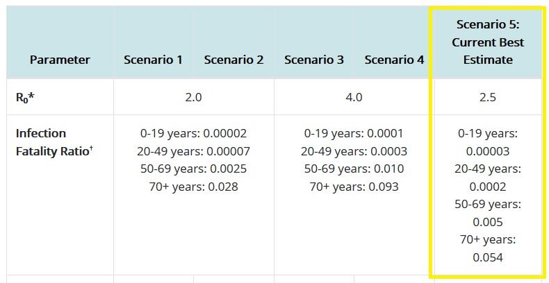 cdc-covid-19-ifr-best-estimates
