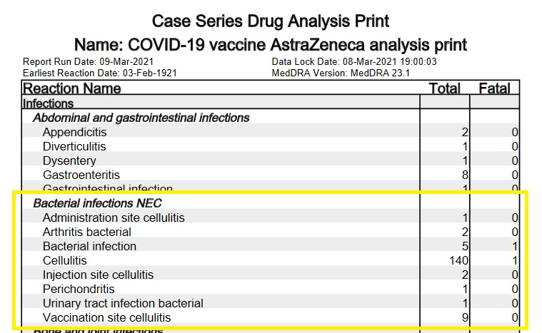 MedRA-bacterial-infections-astrazeneca-covid19-vaccine-28-feb-2021